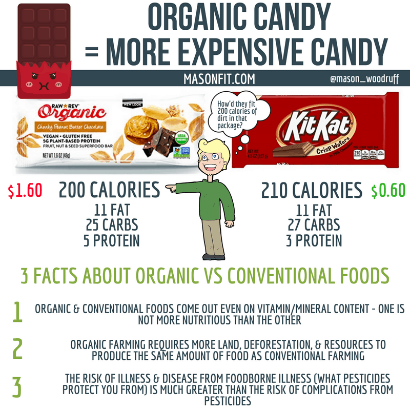 ARE YOU OVERPAYING FOR ORGANIC FOODS?