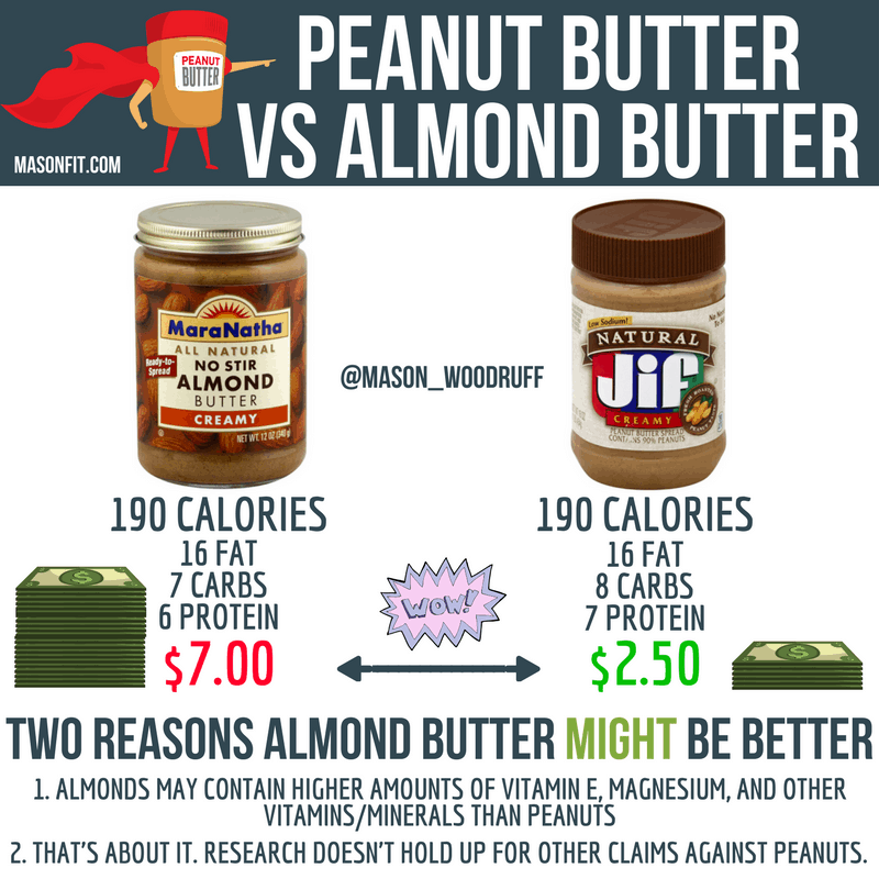 almond butter vs peanut butter which is healthier and worth the cost