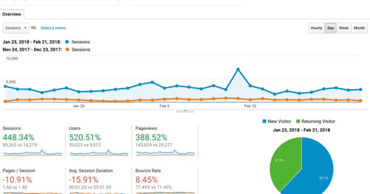 How I Grew My Blog's Traffic from 29k to 143k Pageviews in 3 Months