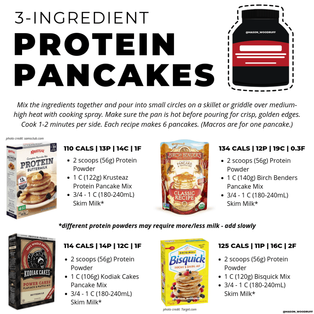 infographic with protein pancakes recipe